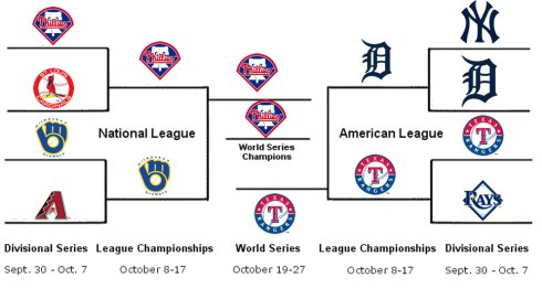 MLB 2011 Playoff Bracket