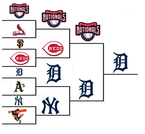 2012 MLB Playoffs Prediction